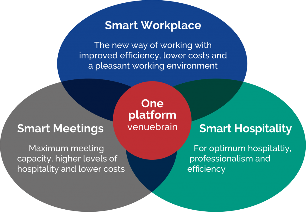 Smart Signs 3 producten-1 platform-Smart Workplace-Smart Meetings-Smart Hospitality